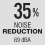 35% noise reduction
